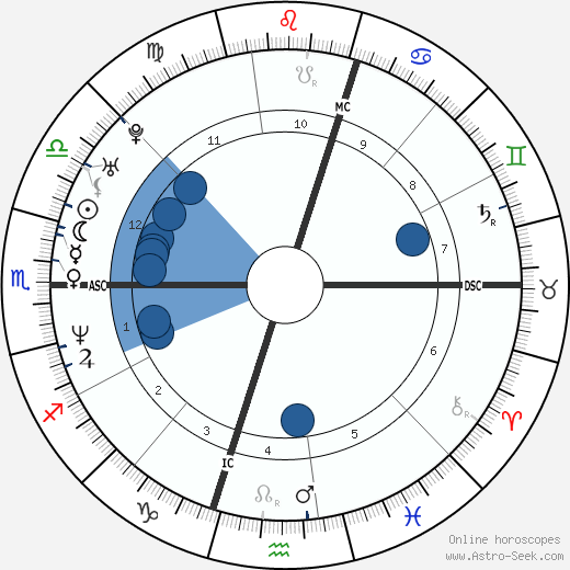 Dannii Minogue wikipedia, horoscope, astrology, instagram