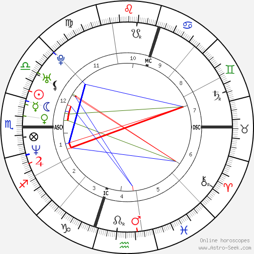 Данни Миноуг Dannii Minogue день рождения гороскоп, Dannii Minogue Натальная карта онлайн