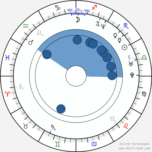 Dervla Kirwan wikipedia, horoscope, astrology, instagram