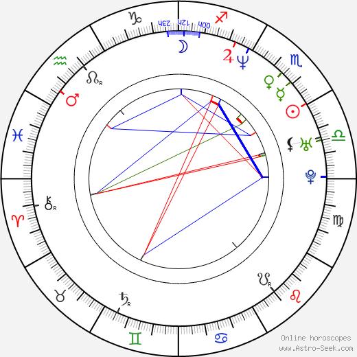 Dervla Kirwan tema natale, oroscopo, Dervla Kirwan oroscopi gratuiti, astrologia