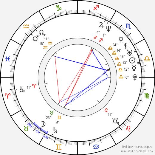Dmitriy Orlov birth chart, biography, wikipedia 2019, 2020