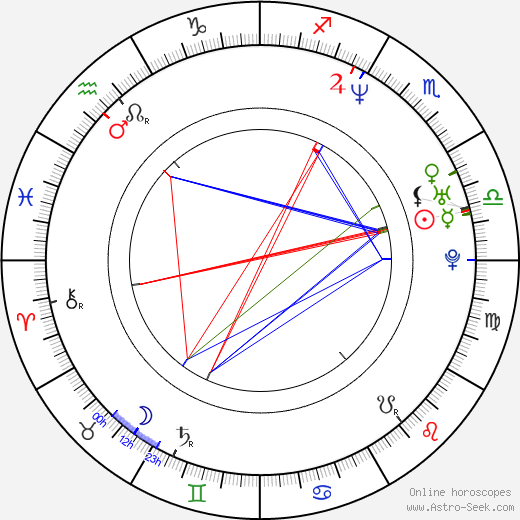 Dmitriy Orlov astro natal birth chart, Dmitriy Orlov horoscope, astrology