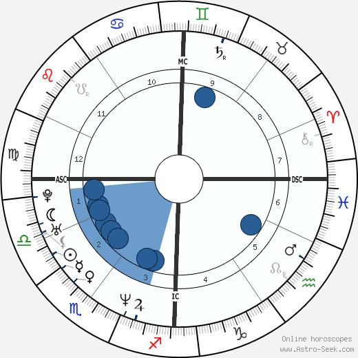Emmanuelle Laborit wikipedia, horoscope, astrology, instagram