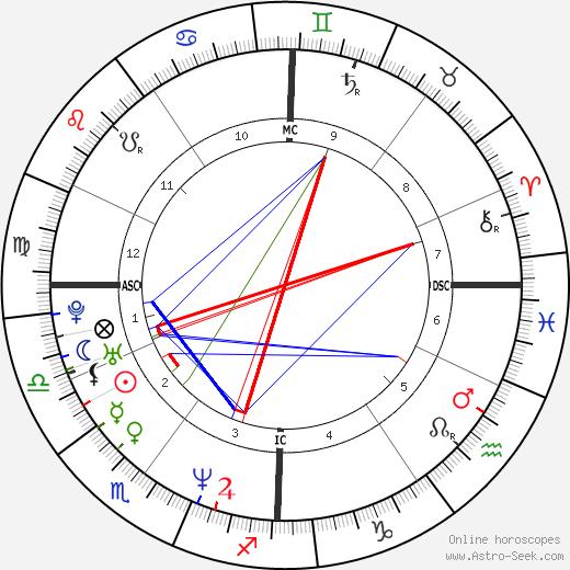 Emmanuelle Laborit astro natal birth chart, Emmanuelle Laborit horoscope, astrology