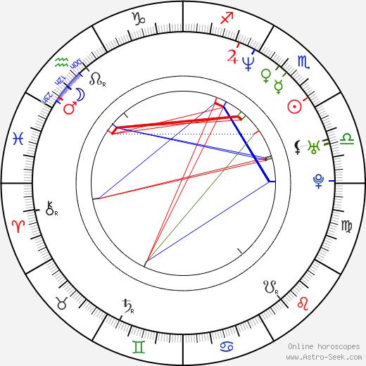 Eva Hromníková birth chart, Eva Hromníková astro natal horoscope, astrology