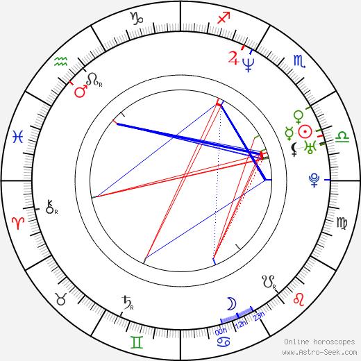 Gabriel Gornell tema natale, oroscopo, Gabriel Gornell oroscopi gratuiti, astrologia