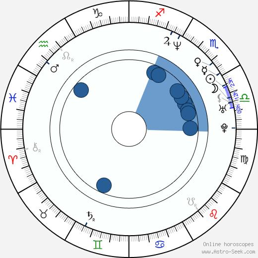 Heather Grody wikipedia, horoscope, astrology, instagram