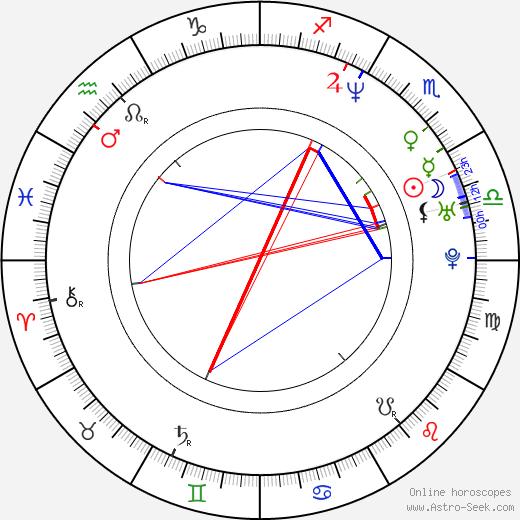 Heather Grody день рождения гороскоп, Heather Grody Натальная карта онлайн