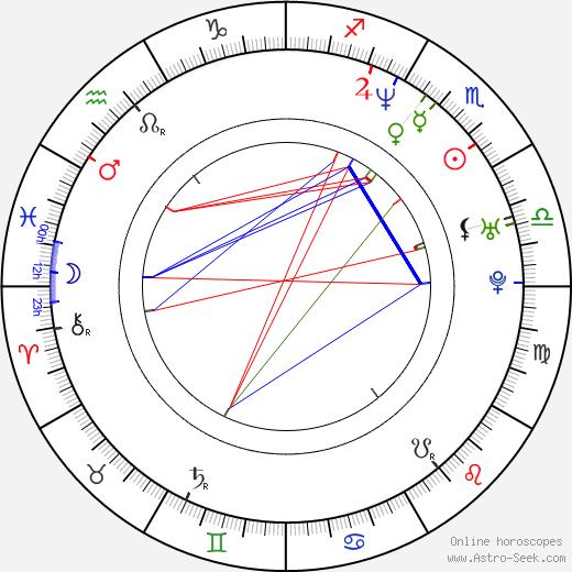 Helen Dallimore день рождения гороскоп, Helen Dallimore Натальная карта онлайн