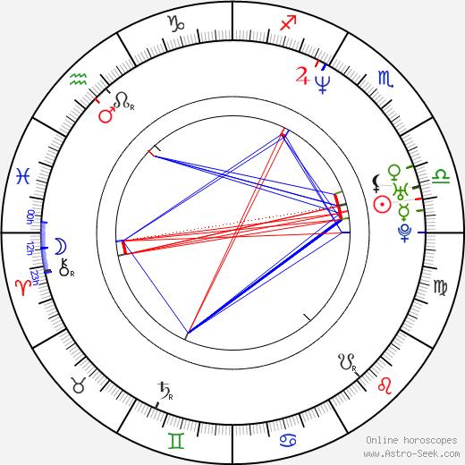 Hiroyuki Imaishi tema natale, oroscopo, Hiroyuki Imaishi oroscopi gratuiti, astrologia