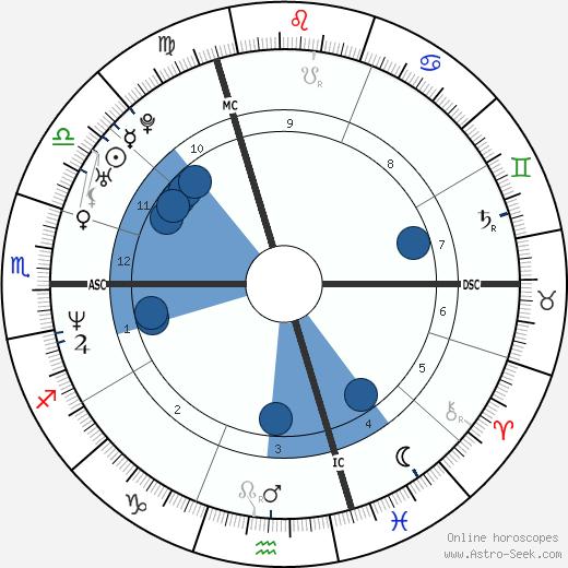 Ingrid Chauvin wikipedia, horoscope, astrology, instagram