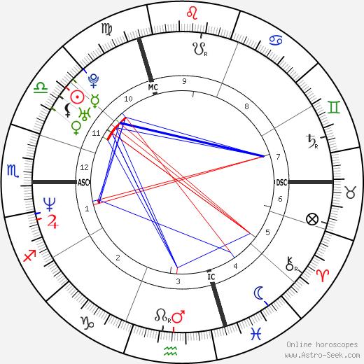Ingrid Chauvin tema natale, oroscopo, Ingrid Chauvin oroscopi gratuiti, astrologia
