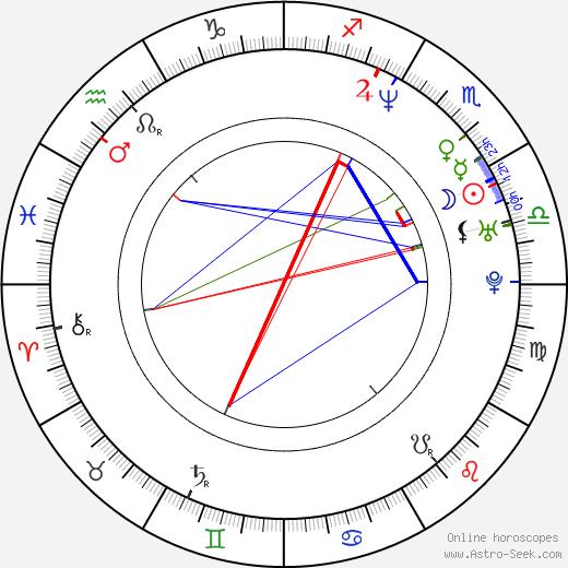 Ivan Zachariáš birth chart, Ivan Zachariáš astro natal horoscope, astrology