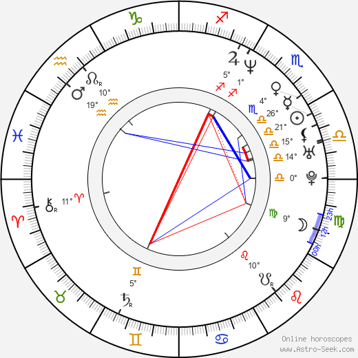 Jadwiga Basińska birth chart, biography, wikipedia 2018, 2019