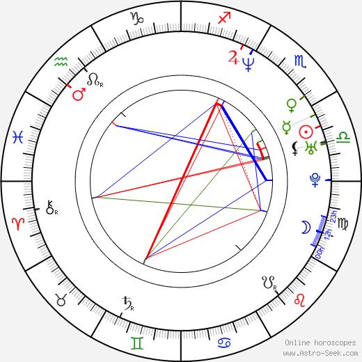 Jadwiga Basińska astro natal birth chart, Jadwiga Basińska horoscope, astrology