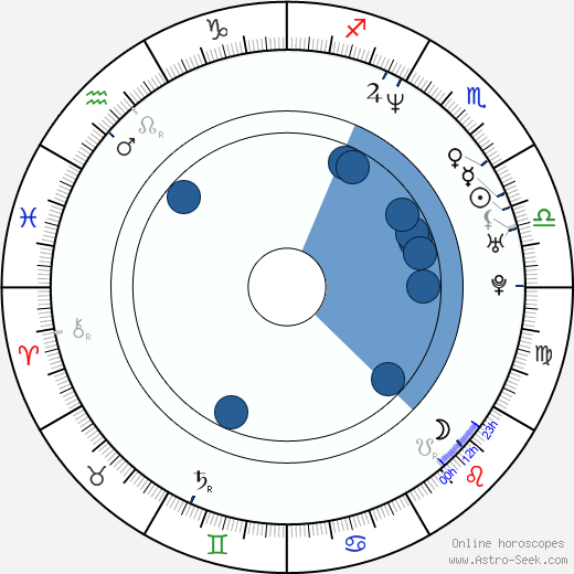 Jason Friedberg wikipedia, horoscope, astrology, instagram