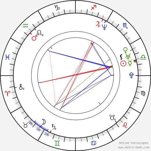 Jean Michel birth chart, Jean Michel astro natal horoscope, astrology