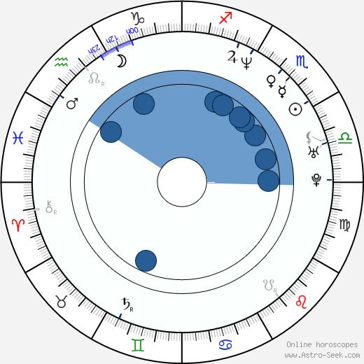 Jim Butcher wikipedia, horoscope, astrology, instagram