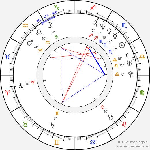 Jim Butcher birth chart, biography, wikipedia 2019, 2020
