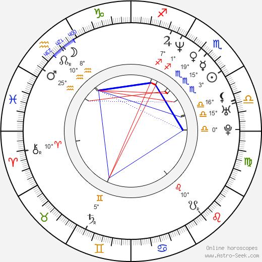 Juan Carlos Alarcón birth chart, biography, wikipedia 2020, 2021