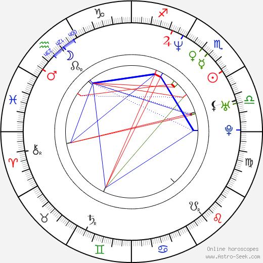 Juan Carlos Alarcón birth chart, Juan Carlos Alarcón astro natal horoscope, astrology