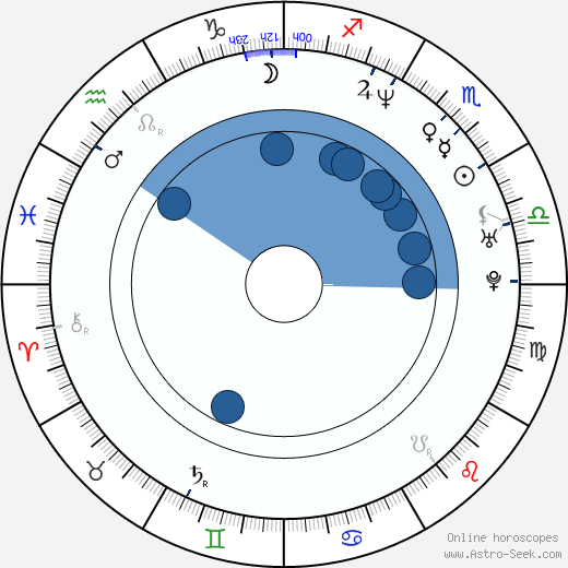 Kaipo Schwab wikipedia, horoscope, astrology, instagram
