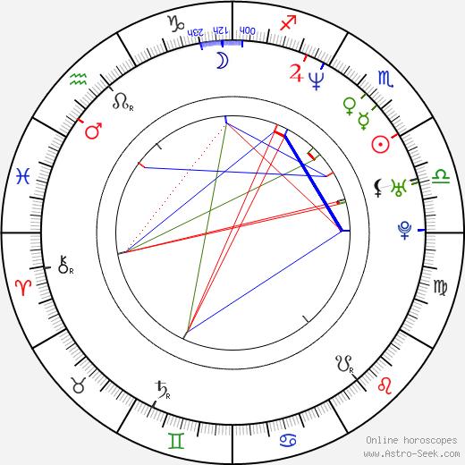 Kaipo Schwab birth chart, Kaipo Schwab astro natal horoscope, astrology
