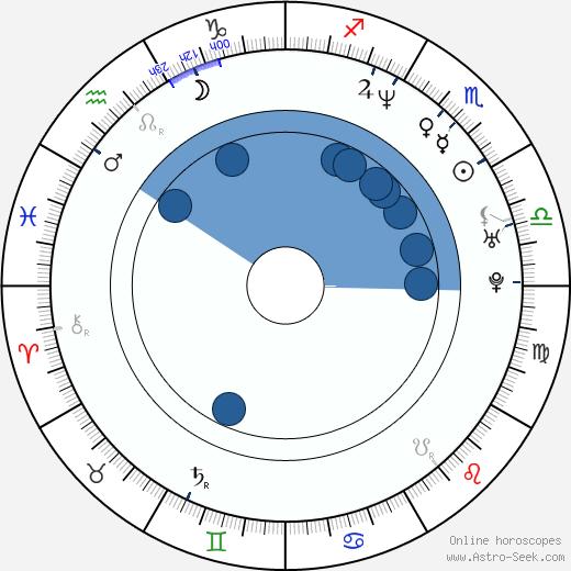 Kristýna Frejová wikipedia, horoscope, astrology, instagram