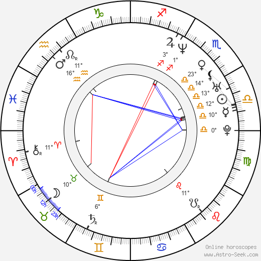 Lola Dueñas birth chart, biography, wikipedia 2020, 2021