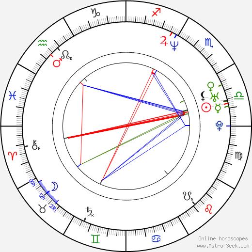 Lola Dueñas birth chart, Lola Dueñas astro natal horoscope, astrology