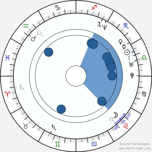 Luis Tosar wikipedia, horoscope, astrology, instagram