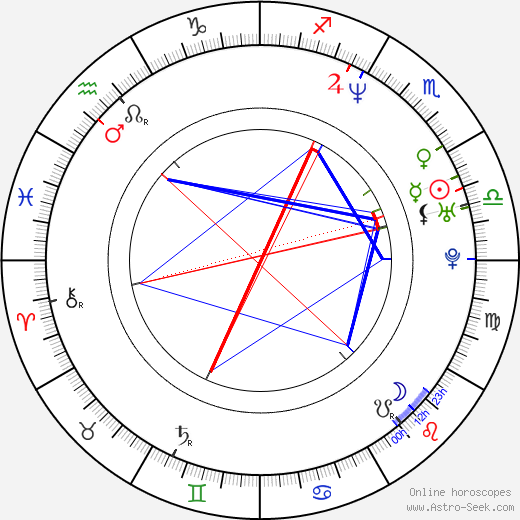 Luis Tosar birth chart, Luis Tosar astro natal horoscope, astrology