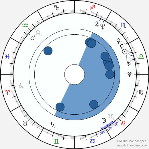 Magdalena Dandourian wikipedia, horoscope, astrology, instagram
