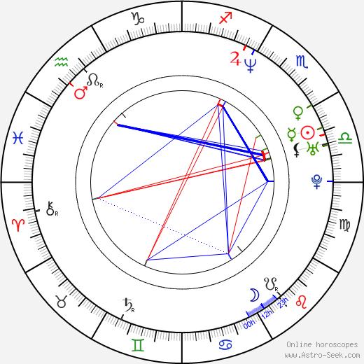 Magdalena Dandourian день рождения гороскоп, Magdalena Dandourian Натальная карта онлайн