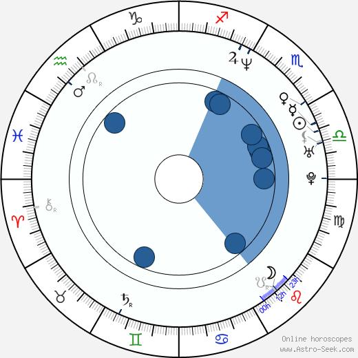 Marie Jinno wikipedia, horoscope, astrology, instagram
