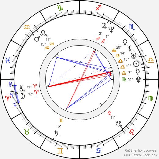 Mark Kassen birth chart, biography, wikipedia 2019, 2020