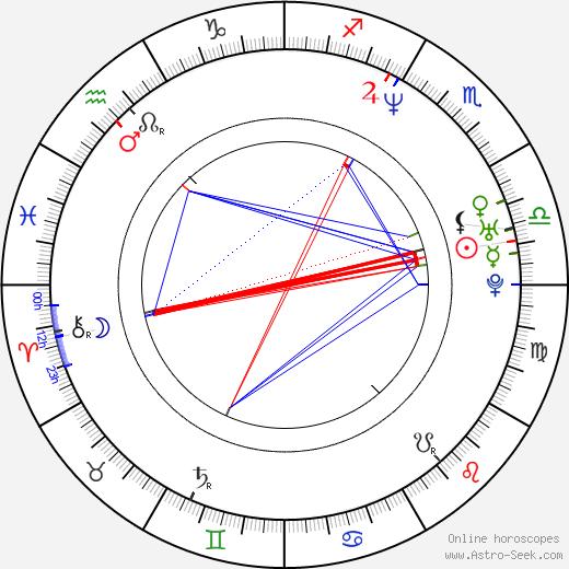 Mark Kassen astro natal birth chart, Mark Kassen horoscope, astrology