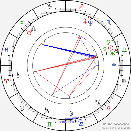 Markus Heitz astro natal birth chart, Markus Heitz horoscope, astrology