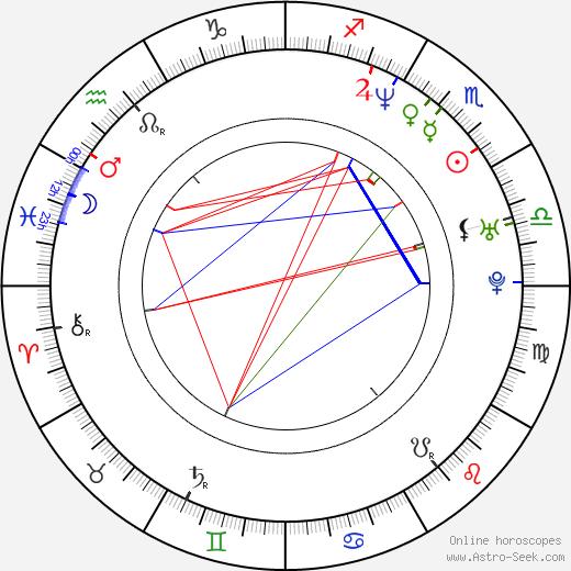 Michael Blieden birth chart, Michael Blieden astro natal horoscope, astrology