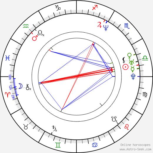 Michal Novinski astro natal birth chart, Michal Novinski horoscope, astrology