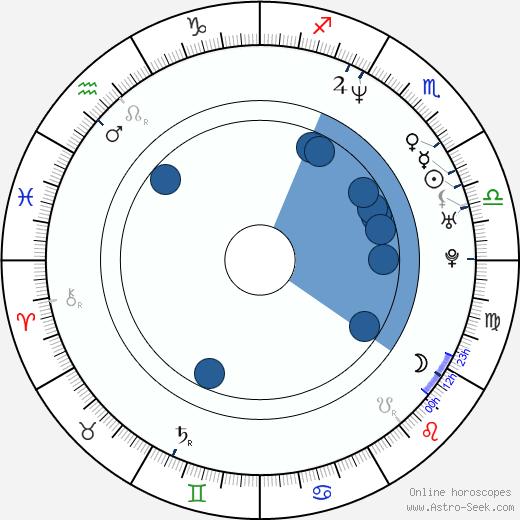 Neil Andrews wikipedia, horoscope, astrology, instagram