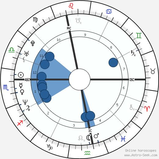 Nicolas Ouedec wikipedia, horoscope, astrology, instagram