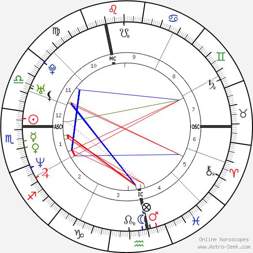 Николя Уэдек Nicolas Ouedec день рождения гороскоп, Nicolas Ouedec Натальная карта онлайн