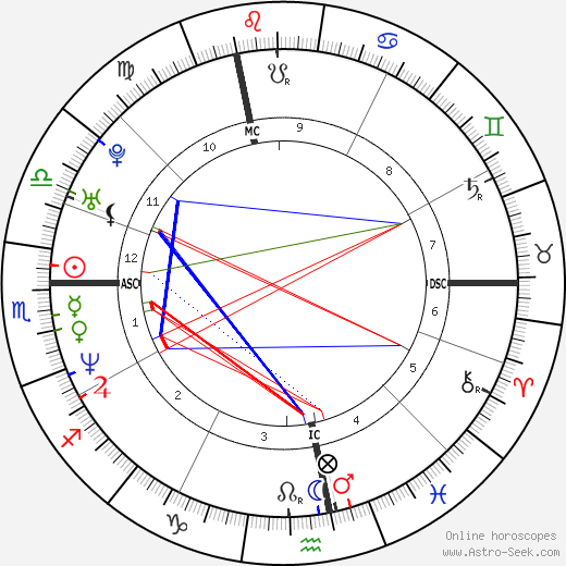 Nicolas Ouedec tema natale, oroscopo, Nicolas Ouedec oroscopi gratuiti, astrologia