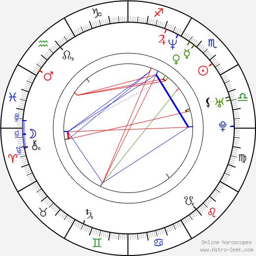 Nora Twomey день рождения гороскоп, Nora Twomey Натальная карта онлайн