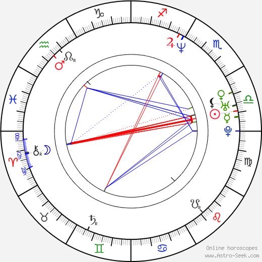 Pablo Trapero birth chart, Pablo Trapero astro natal horoscope, astrology