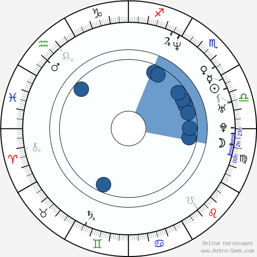 Pascal Laugier wikipedia, horoscope, astrology, instagram
