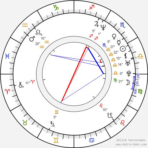Pascal Laugier birth chart, biography, wikipedia 2019, 2020