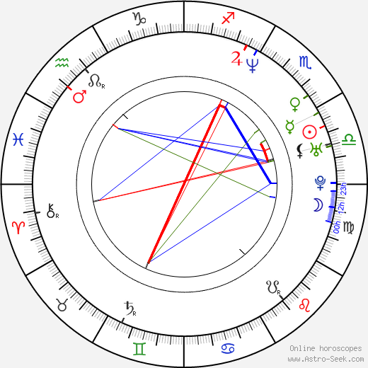 Pascal Laugier birth chart, Pascal Laugier astro natal horoscope, astrology