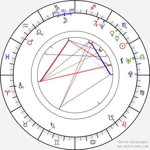 Peter Varga astro natal birth chart, Peter Varga horoscope, astrology